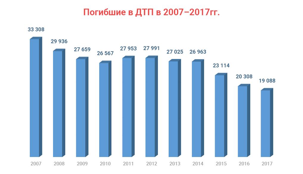 Автомобильная аптечка: состав в 2018 году, срок годности.